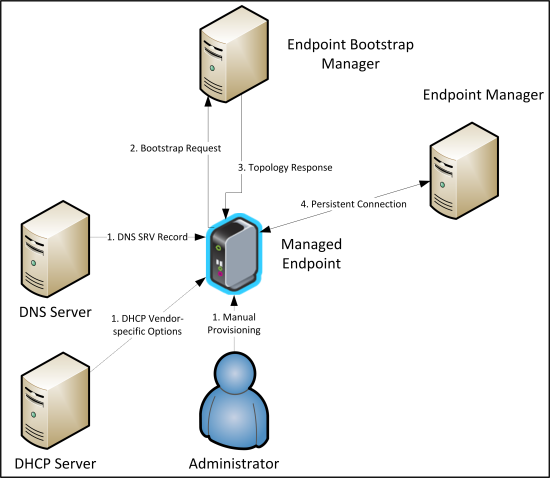 endpoint discovery overview