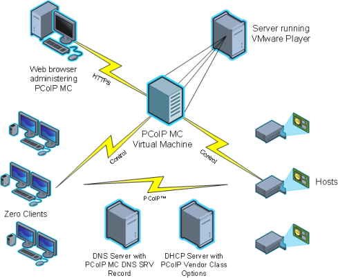 PCoIP Deployment Components