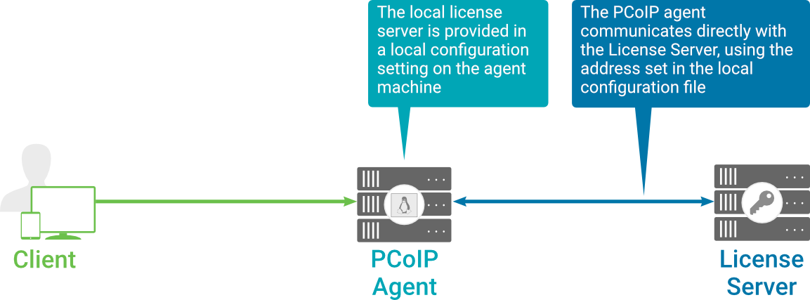 Licensing Your PCoIP Standard Agent for Linux