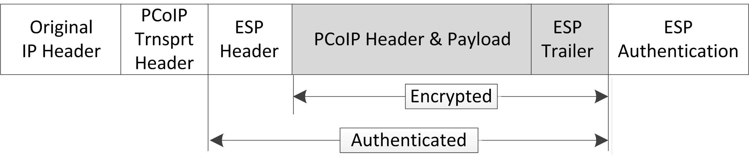 PCoIP Packet Format - PCoIP Zero Client Firmware 6 2