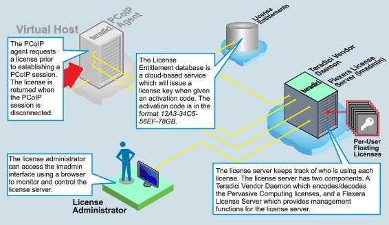 Licensing Server Architecture