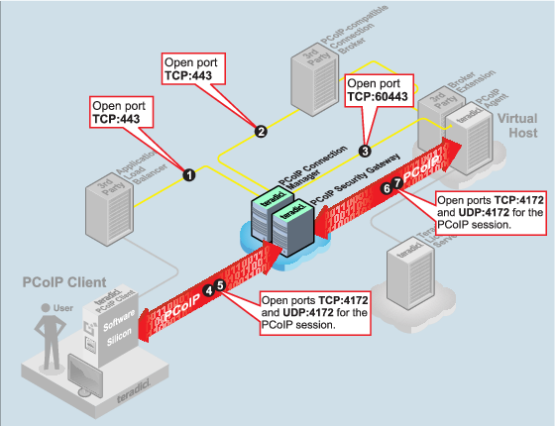 PCoIP Connection Manager and PCoIP Security Gateway Overview